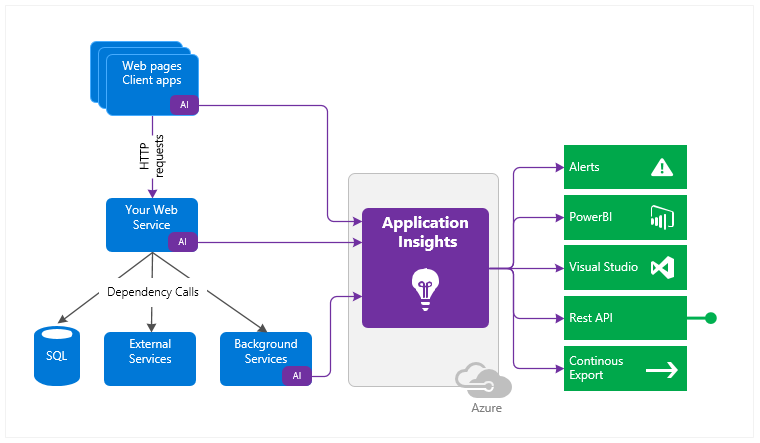Azure Application Insights (Analytics Tool)