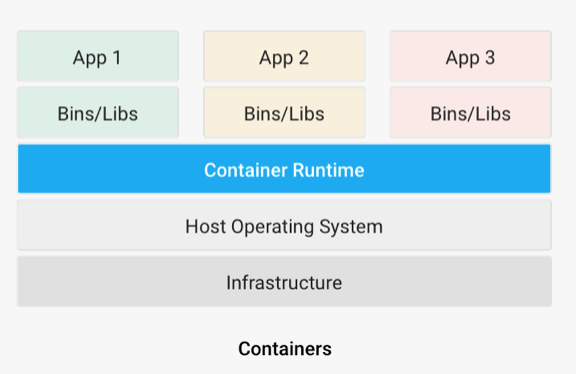 An essay on virtualization, containerization and its significance to DevOps