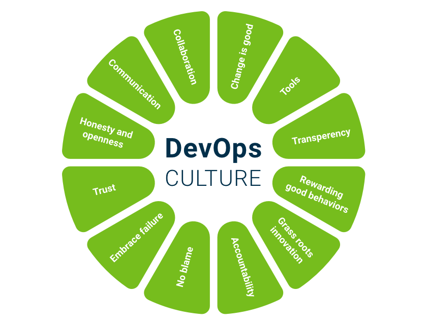 Why DevOps / Continuous delivery is important for product development and releases?