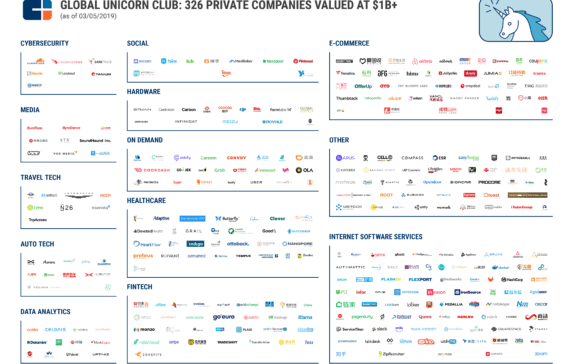 $1B+ Market Map: The World's 326 Unicorn Companies In One Infographic