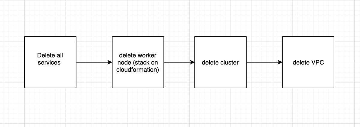 How to delete an eks cluster on aws