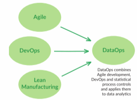 DataOps: A boon for all data-focused companies (part1)