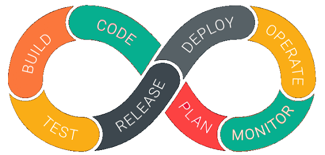 Five Reasons to Move Your DevOps Architecture to the Cloud