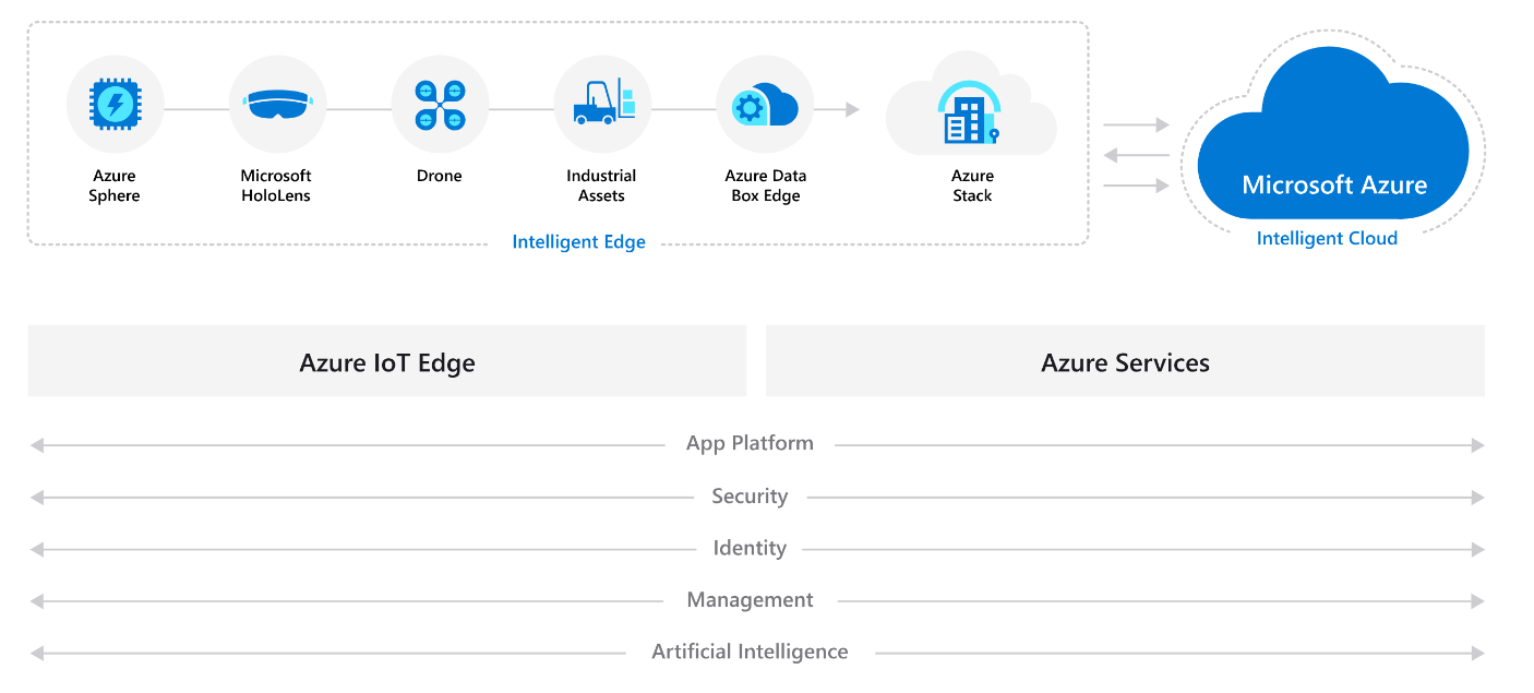 Spark + AI Summit - Developing for the intelligent cloud and intelligent edge