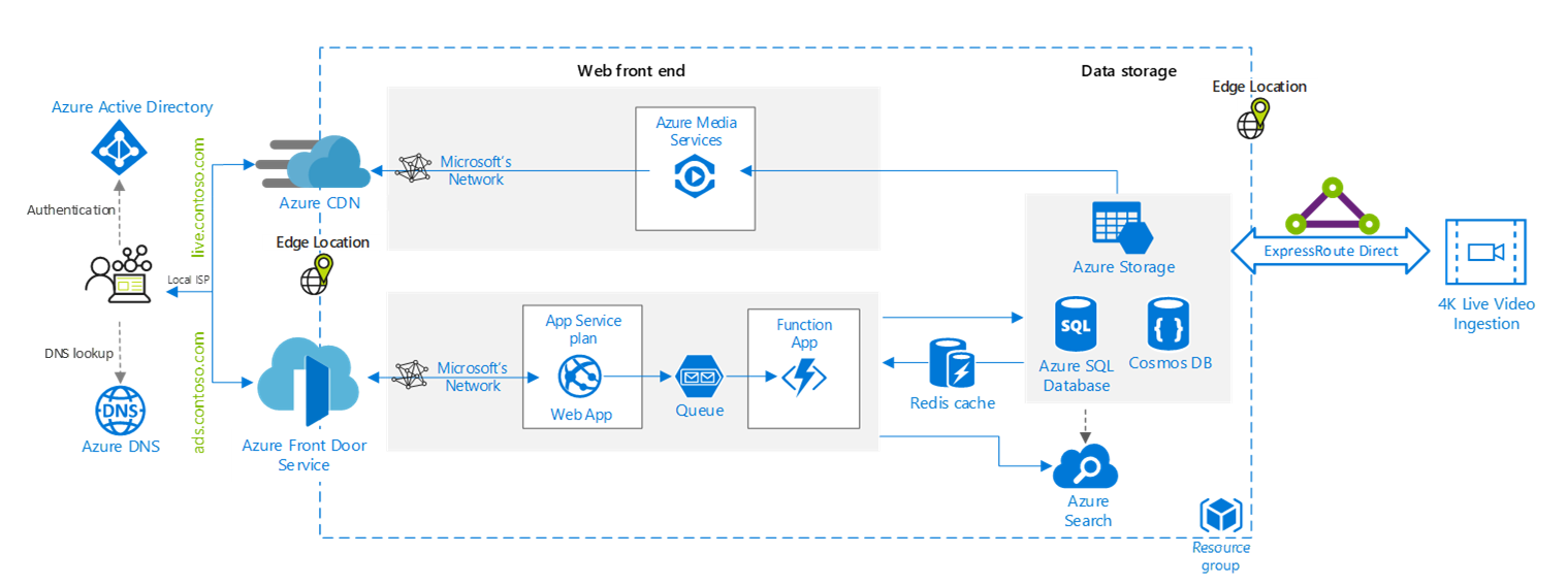 Fast and optimized connectivity and delivery solutions on Azure