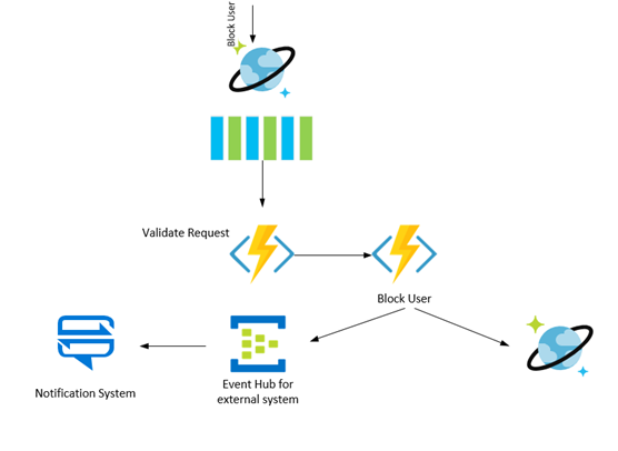 How Skype modernized its backend infrastructure using Azure Cosmos DB – Part 2