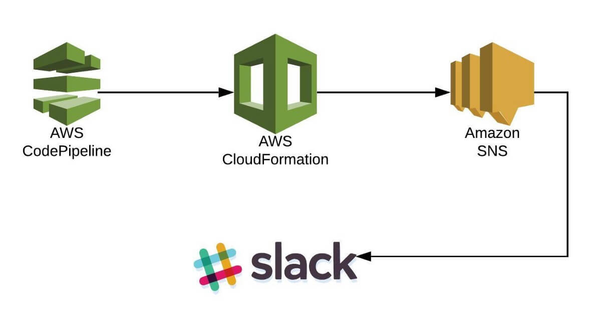 DevOpsChat Articles - AWS Cloudformation Logs to a Slack channel