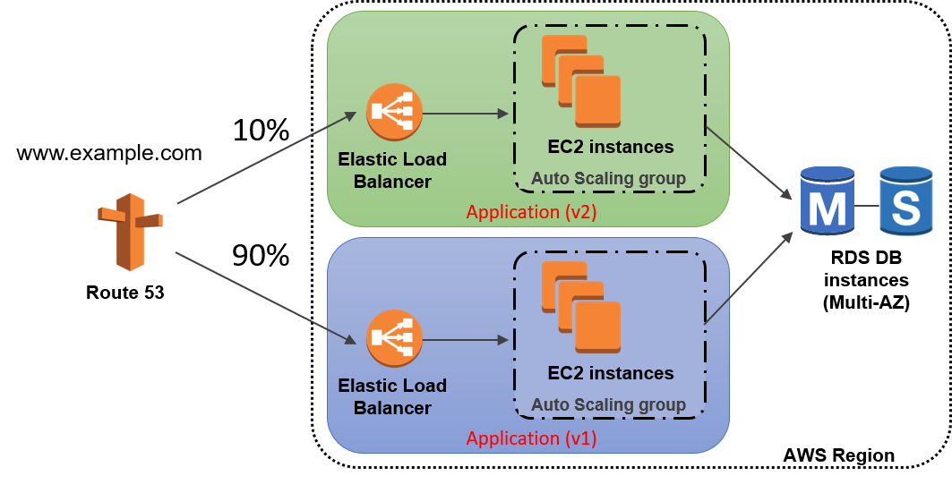 Amazon Web Services: Auto Assignment of Elastic IP to green