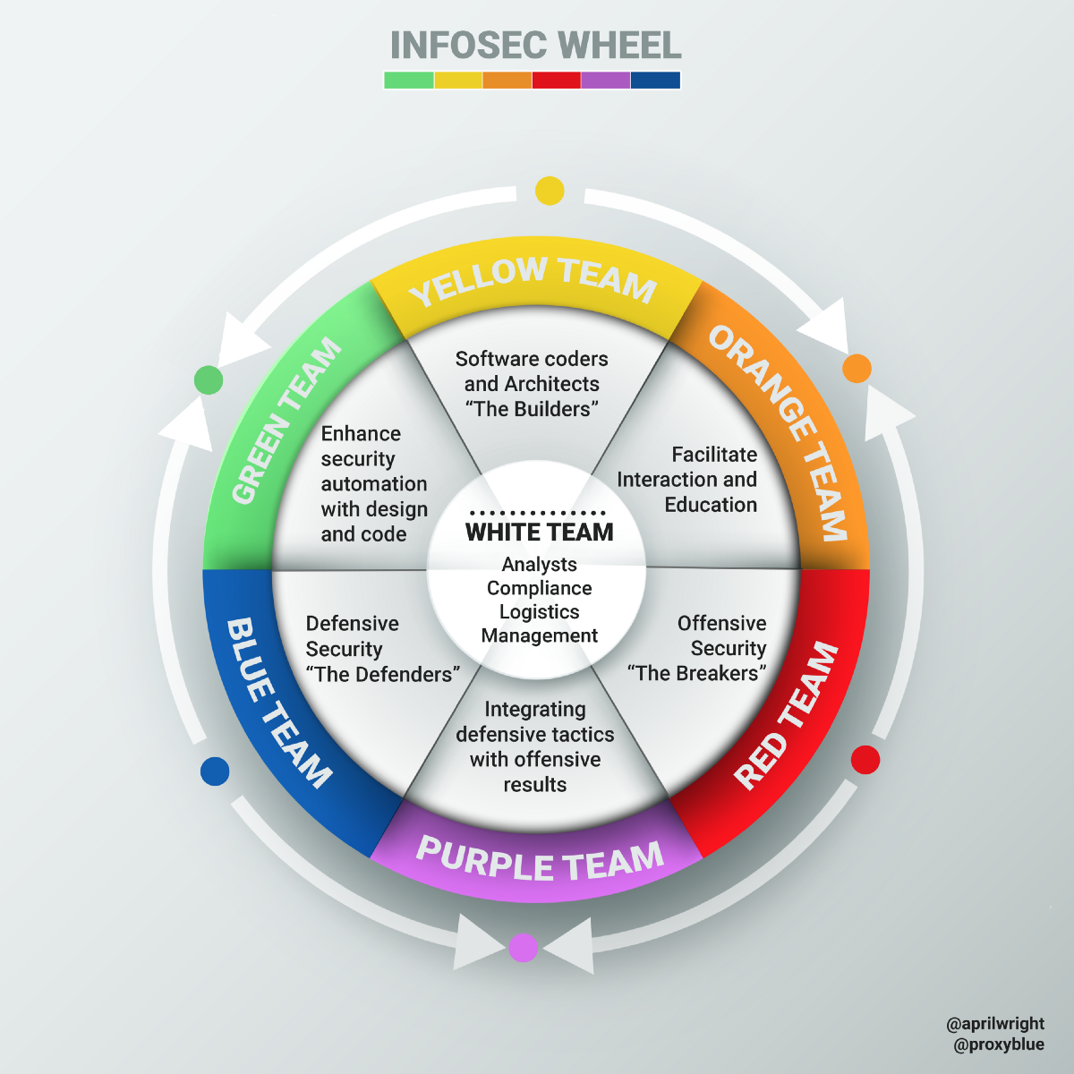 Introducing the InfoSec colour wheel — blending developers with red and blue security teams.