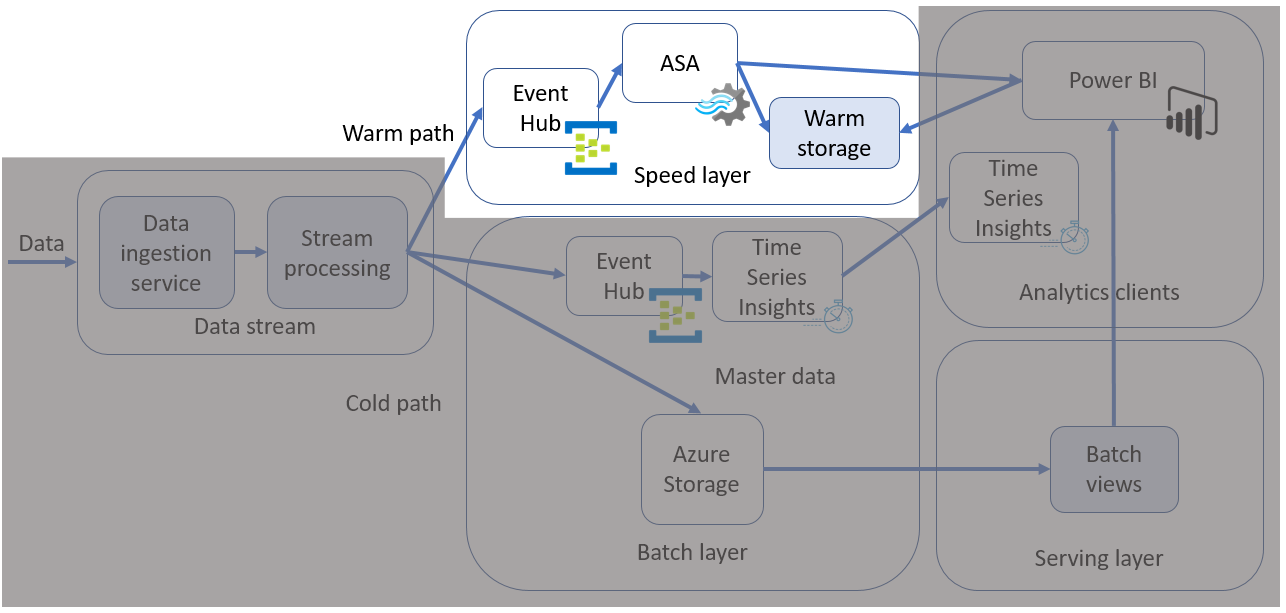 Extracting insights from IoT data using the warm path data flow