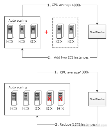 DevOps for Internet of Vehicles: IoV Series (V) – Alibaba Cloud – Medium