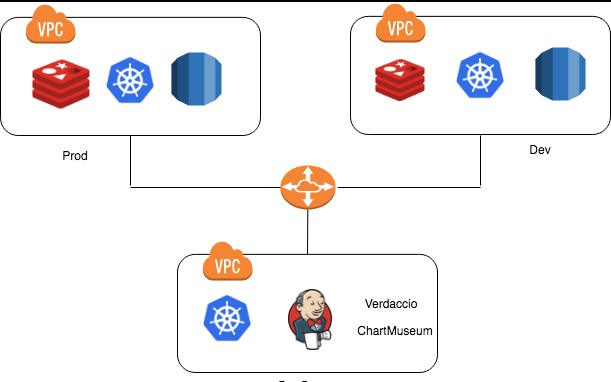 Scaling Jenkins With Kubernetes