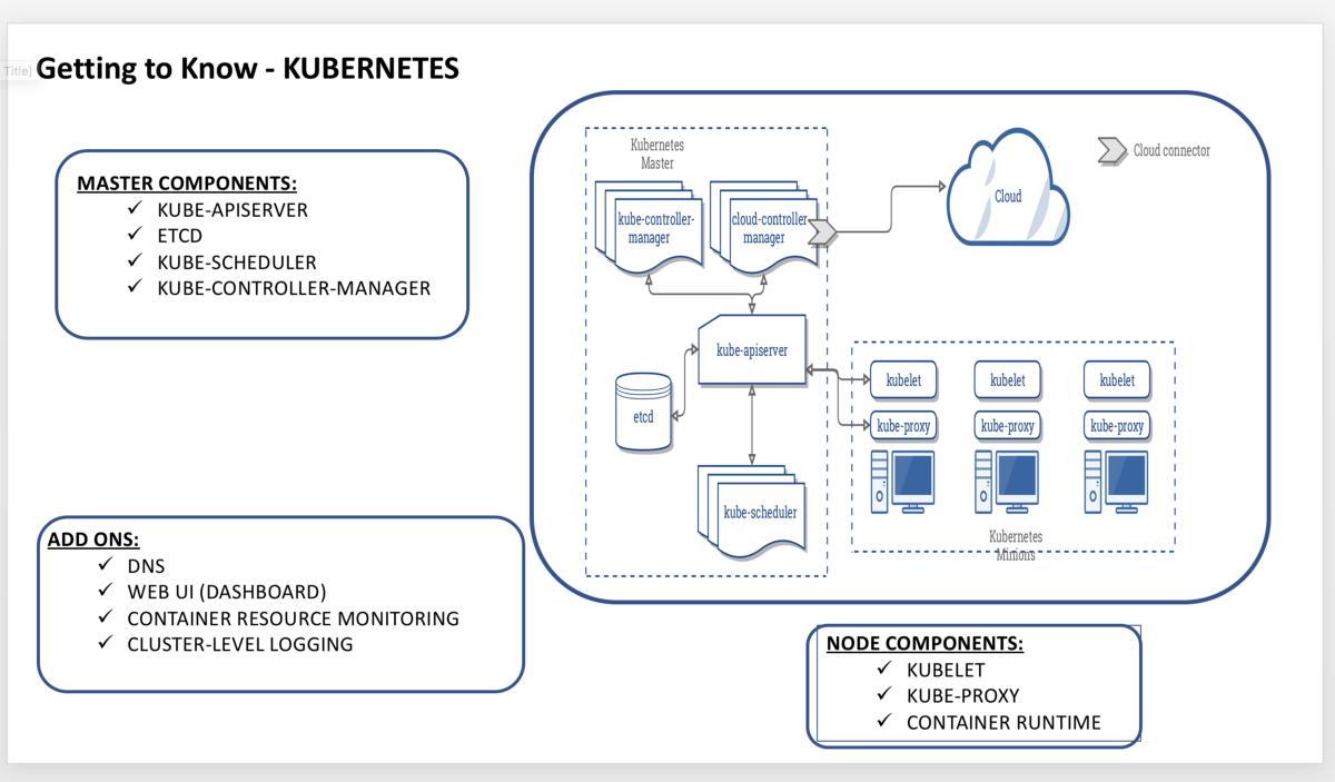 What is Kubernetes ? – Ankit Raj – Medium