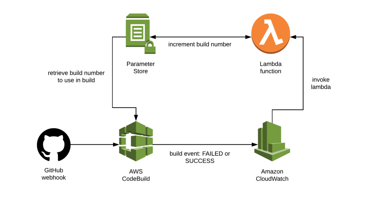 Build Numbers for AWS CodeBuild – Tom Wright – Medium