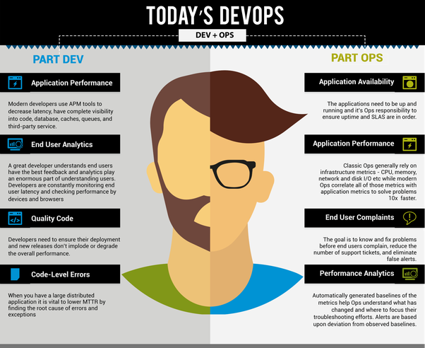 Advantages of DevOps in the Software Development Process