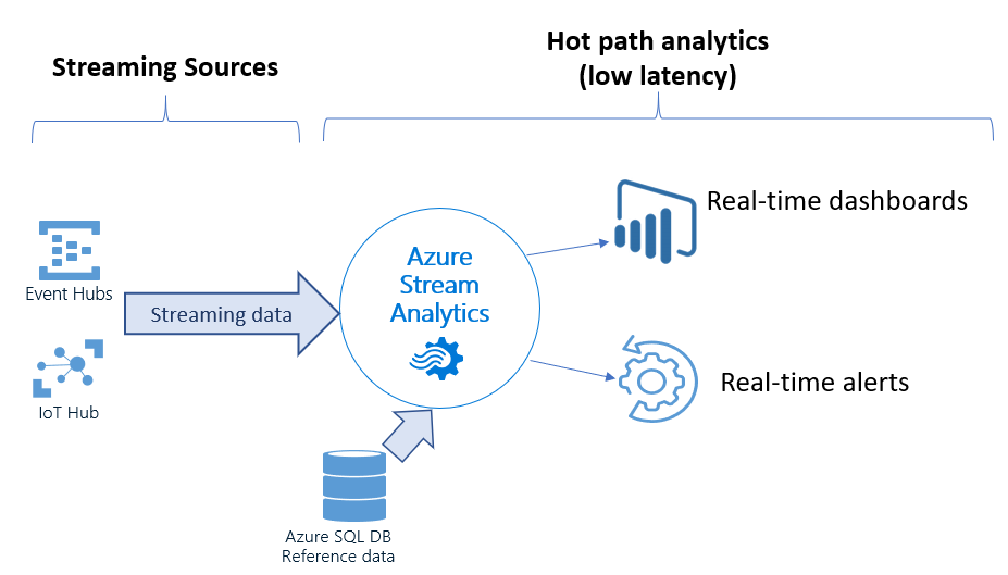 Azure Stream Analytics now supports Azure SQL Database as reference data input