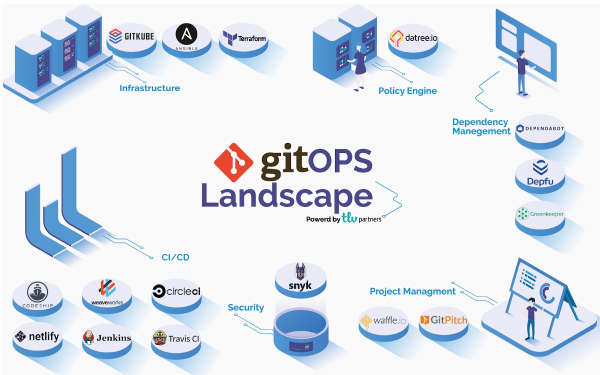 What is GitOps and why you should know about it — Mapping The GitOps Landscape