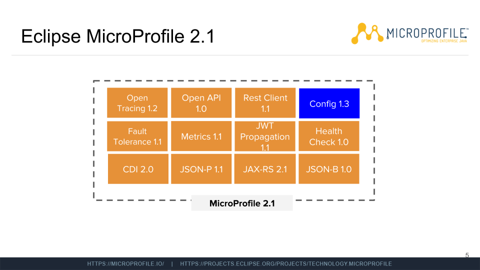 How To Use The MicroProfile Config API – Florian – Medium
