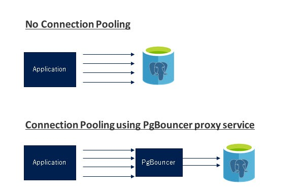 Performance best practices for using Azure Database for PostgreSQL – Connection Pooling