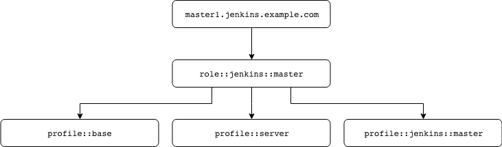Replacing roles for regular expressions in Puppet – ju5t – Medium