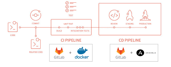 Automated Deployment with GitLabCI, Jacoco ,Docker and Ansible
