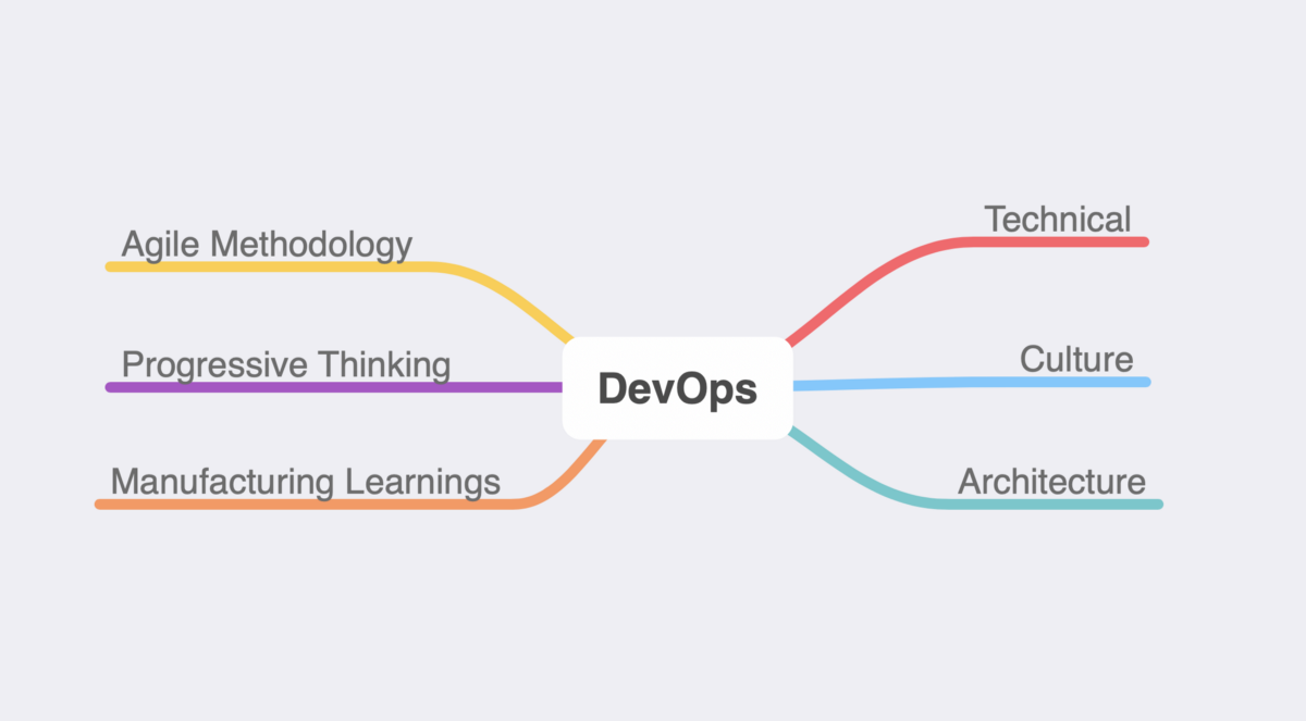 DevOps — The Legacy of Agile, Philosophy, and Lean.