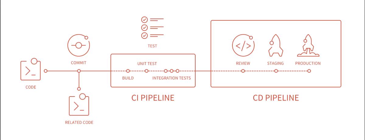 Beginner-Friendly Introduction to GitLab CI/CD – Zuri Hunter – Medium