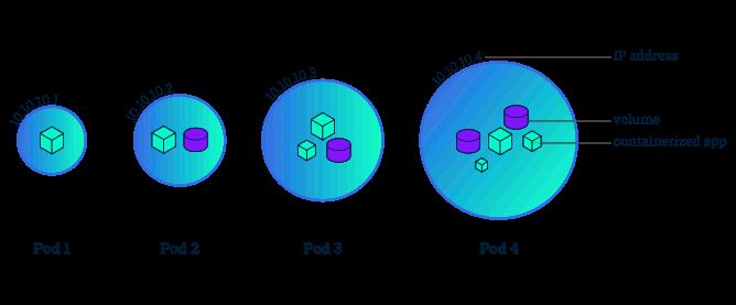 Pod vs Node in Kubernetes – Developerworld – Medium