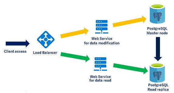 Read Replicas for Azure Database for PostgreSQL now in Preview