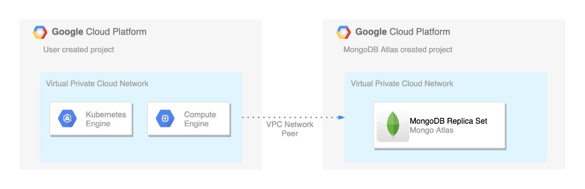 VPC Peering between MongoDB Atlas & Google Cloud