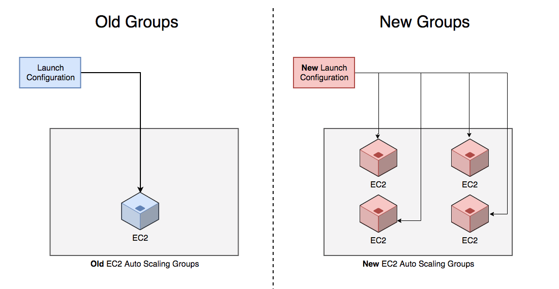 Termination Policies for AWS Auto Scaling Groups may not be the same as you