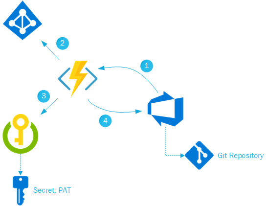 Use Azure Functions to enforce Pull Request Reviewers in Azure DevOps