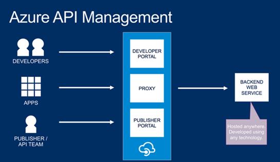 Azure API Management: Introduction—English Version