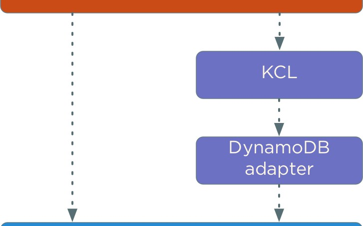 Should You Use DynamoDB? (Part 2)