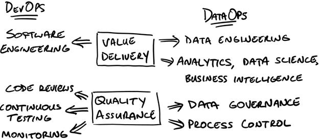 Role of DevOps in Data Warehousing