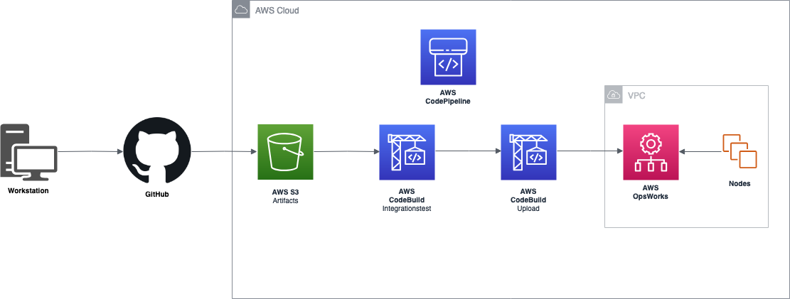 DevOps on AWS like a Rockstar