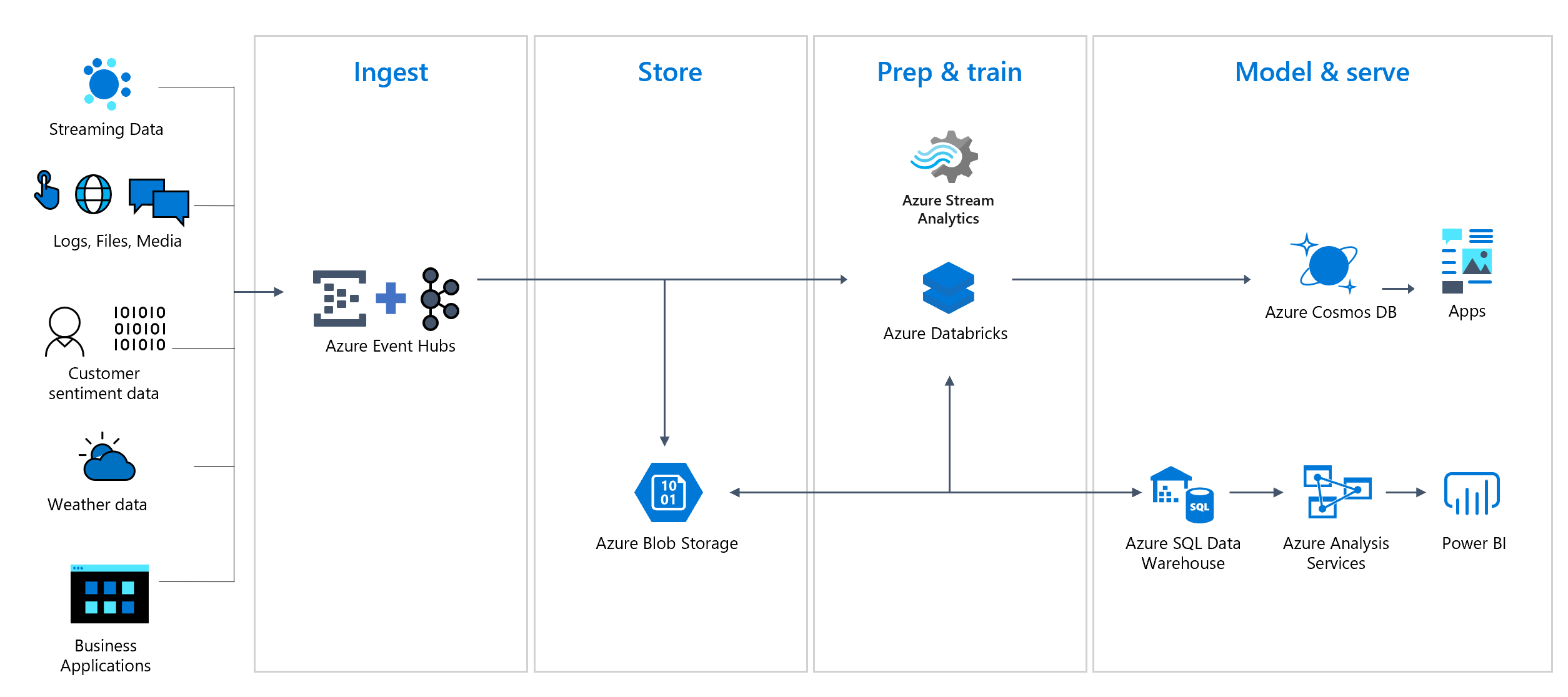 Announcing self-serve experience for Azure Event Hubs Clusters