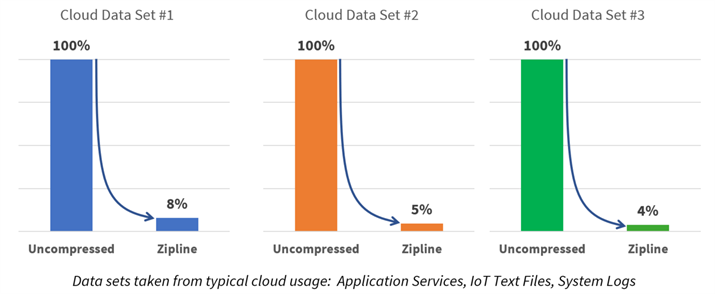 Hardware innovation for data growth challenges at cloud-scale