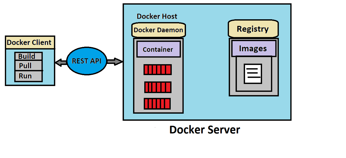 Introduction to Docker and its components