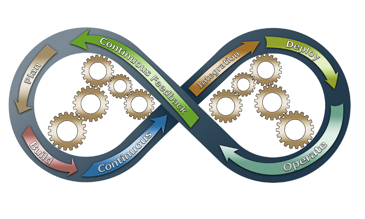 What is Continuous Integration? 11 Key Practices and Principles