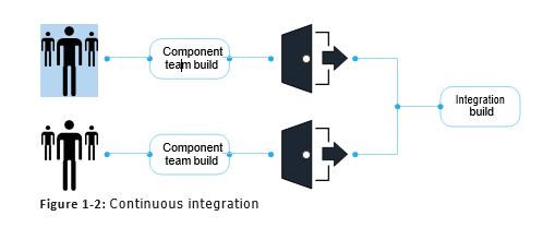 DevOps Continuous integration