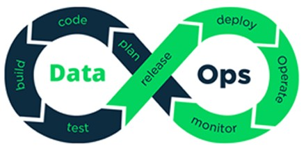 DataOps — DevOps for Data