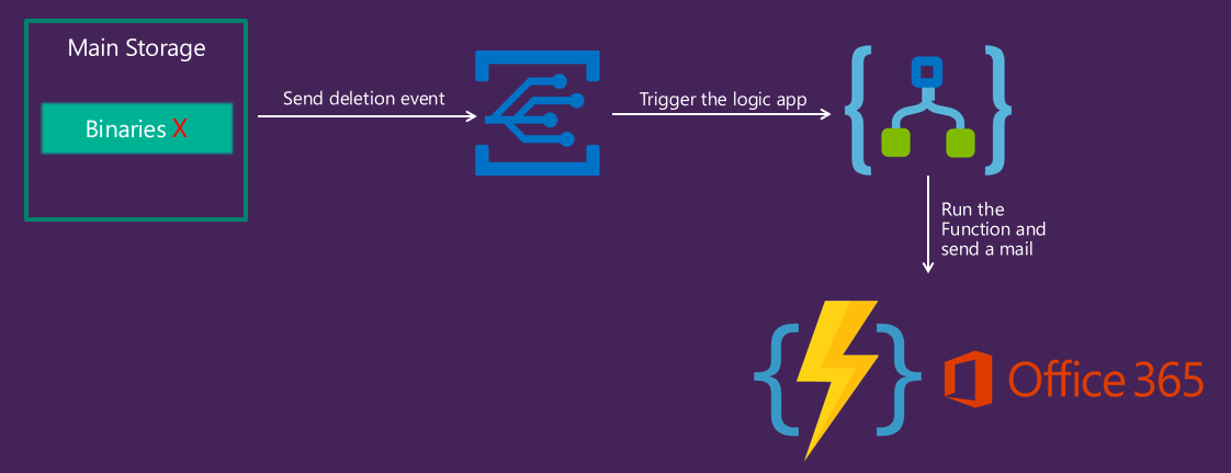 Azure Logic Apps | Event Grid & Azure Functions : Use case