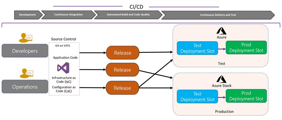 The importance of Azure Stack for DevOps
