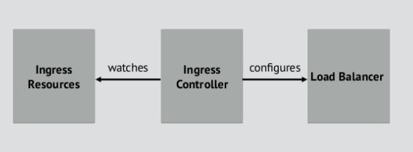 Run Ingress controller in KUBERNETES Cluster on AWS
