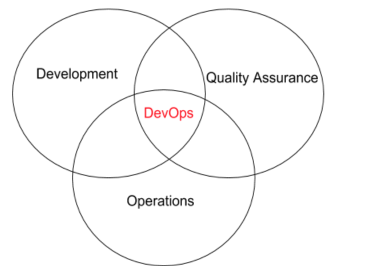 The Role of QA in the world of DevOps: Automated Deployments.