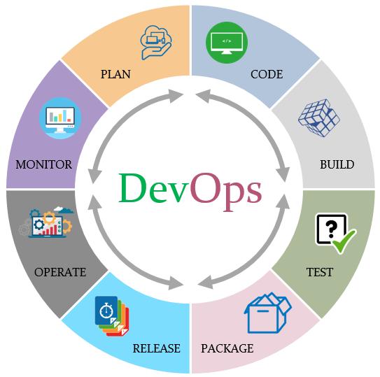 DevOps methodology and process – Raycad – Medium