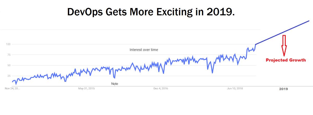 8 DevOps Trends to Be Aware of in 2019 – Hacker Noon