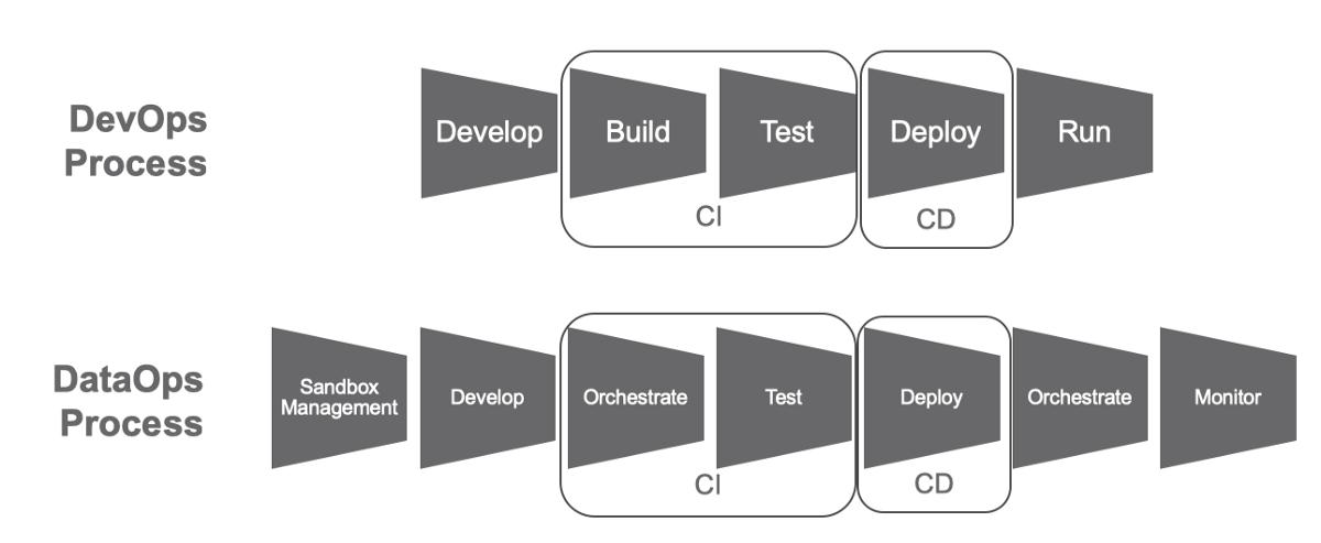 DataOps is NOT Just DevOps for Data – data-ops – Medium
