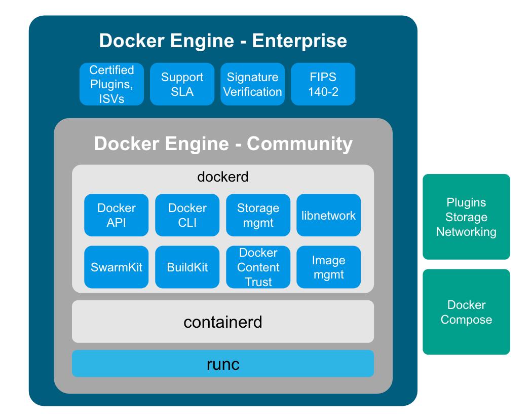 Introducing Docker Engine 18.09